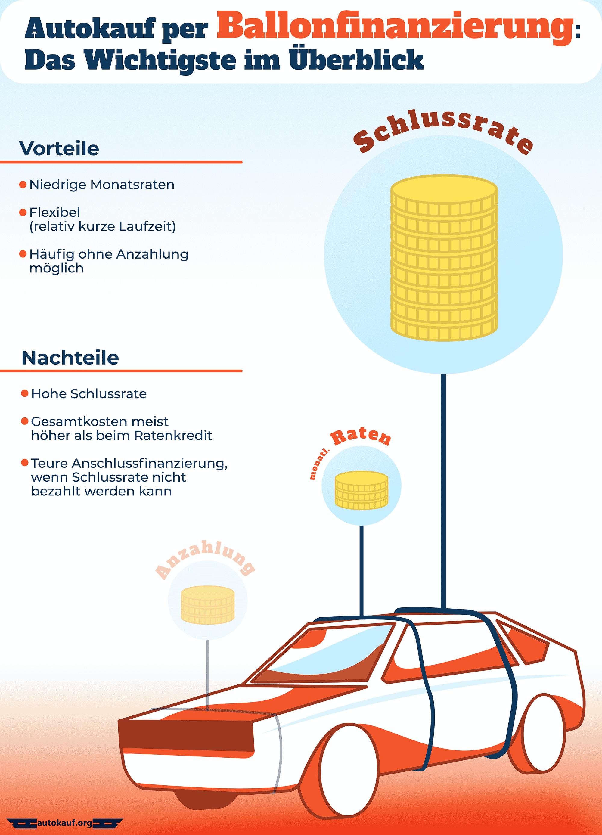 Das Wichtigste zur Ballonfinanzierung fasst die Infografik zusammen.